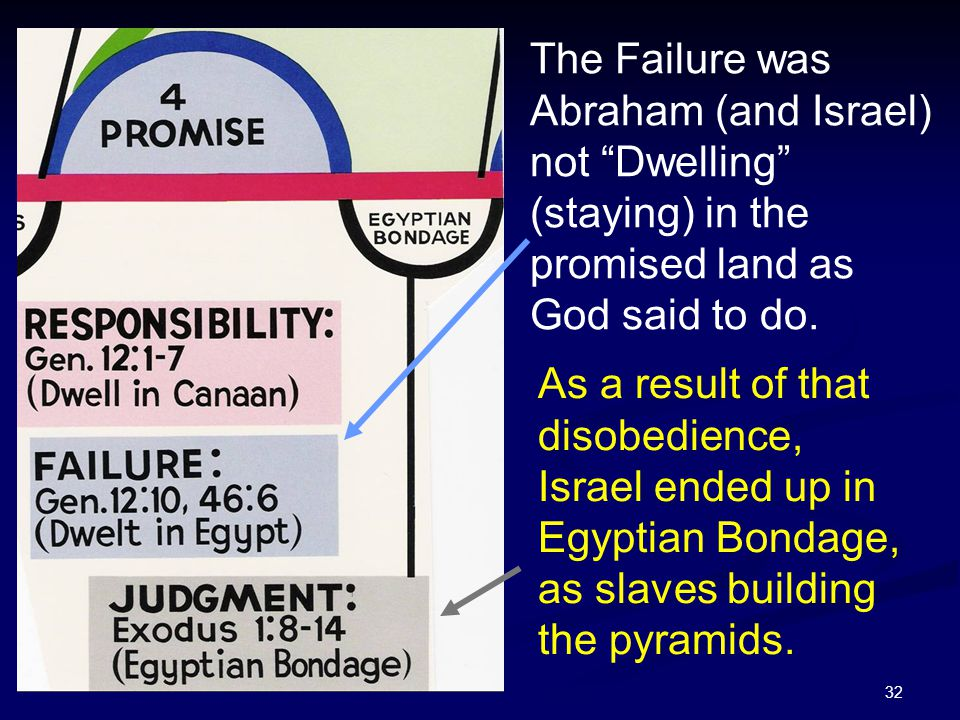 """32 The Failure was Abraham (and Israel) not """"Dwelling"""" (staying) in the promised land as God said to do. As a result of that disobedience, Israel ende"""