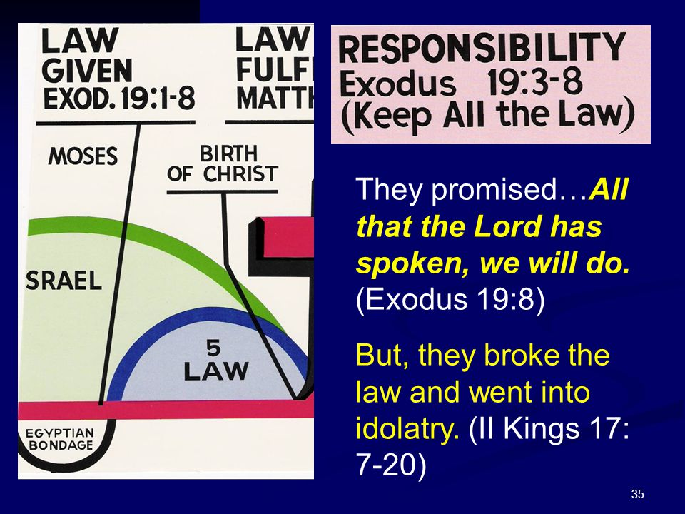 35 They promised…All that the Lord has spoken, we will do. (Exodus 19:8) But, they broke the law and went into idolatry. (II Kings 17: 7-20)