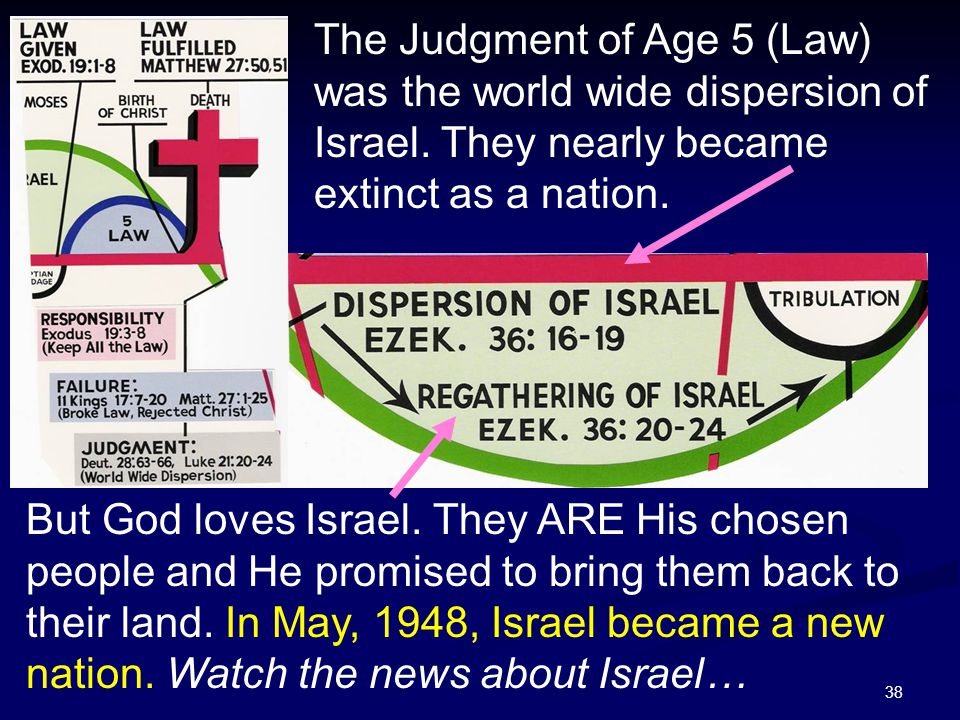 38 The Judgment of Age 5 (Law) was the world wide dispersion of Israel. They nearly became extinct as a nation. But God loves Israel. They ARE His cho