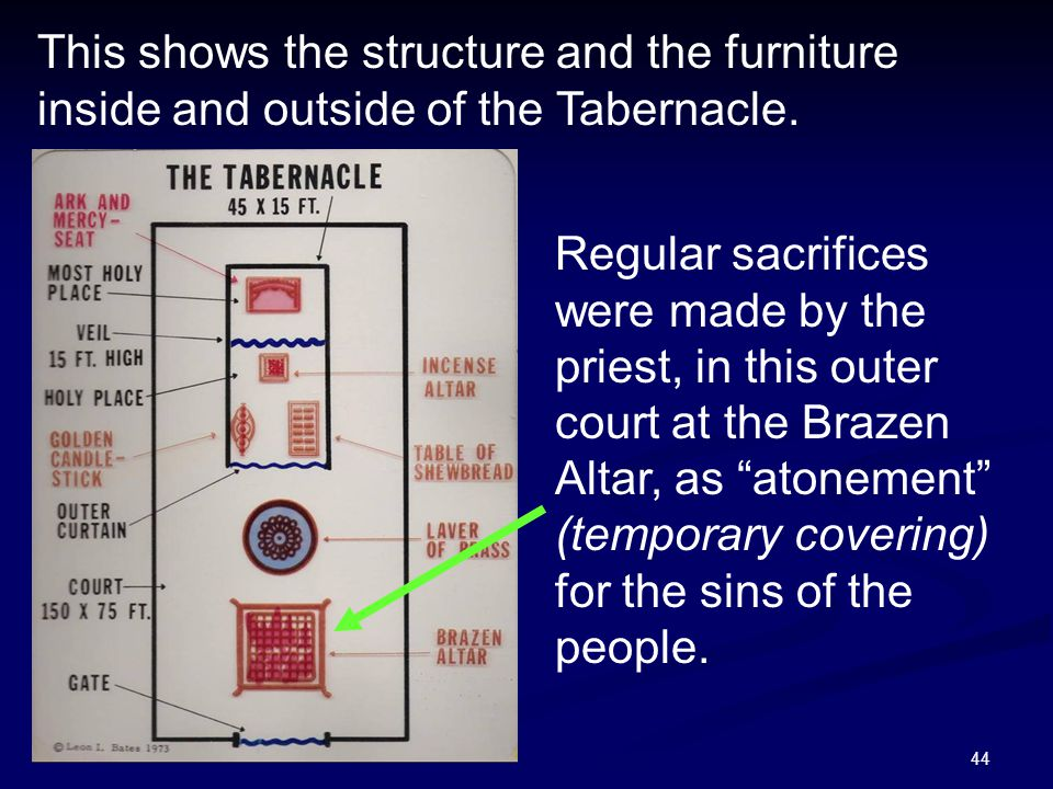 44 This shows the structure and the furniture inside and outside of the Tabernacle. Regular sacrifices were made by the priest, in this outer court at