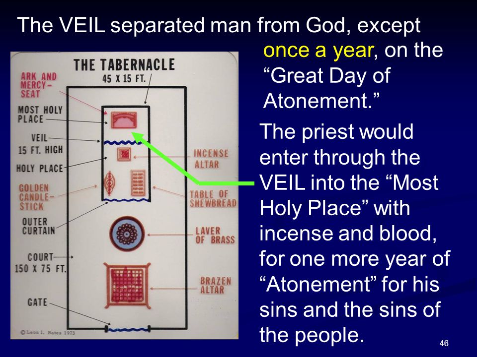 """46 once a year, on the """"Great Day of Atonement."""" The VEIL separated man from God, except The priest would enter through the VEIL into the """"Most Holy P"""