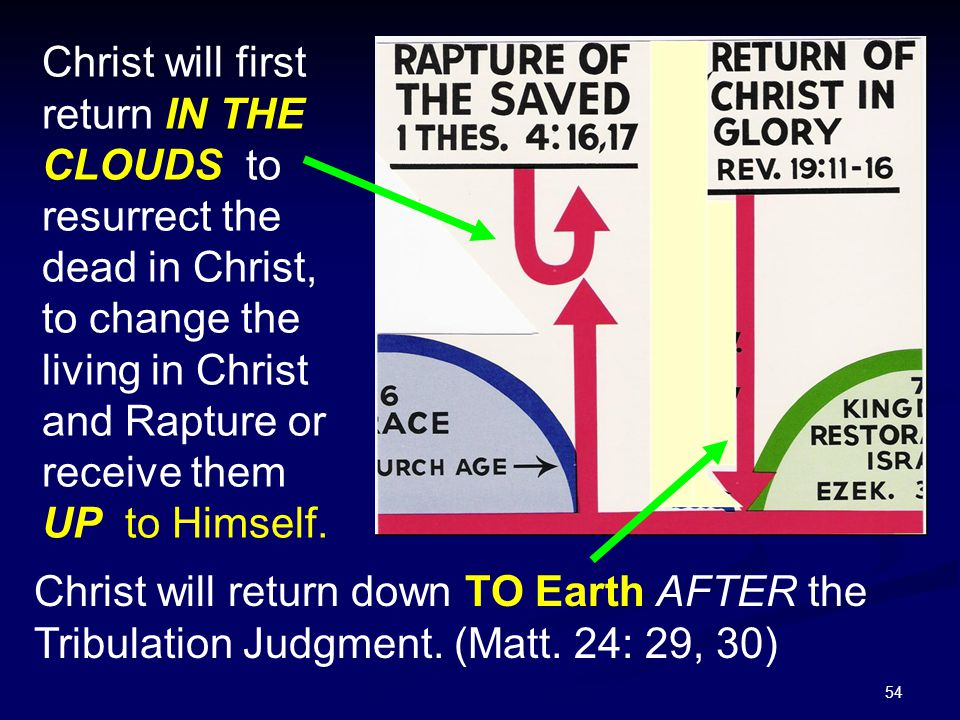 54 Christ will first return IN THE CLOUDS to resurrect the dead in Christ, to change the living in Christ and Rapture or receive them UP to Himself. C