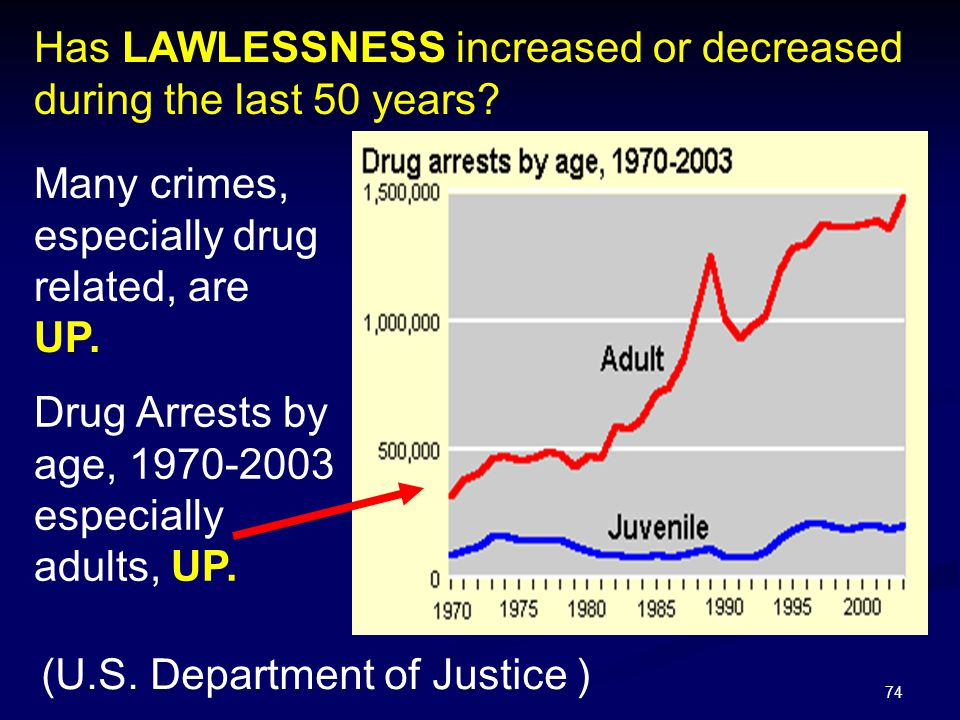 74 Has LAWLESSNESS increased or decreased during the last 50 years? Many crimes, especially drug related, are UP. Drug Arrests by age, 1970-2003 espec
