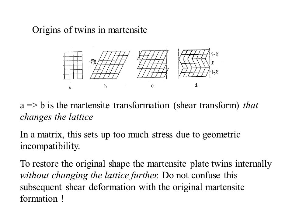 Origins of twins in martensite a => b is the martensite transformation (shear transform) that changes the lattice In a matrix, this sets up too much s