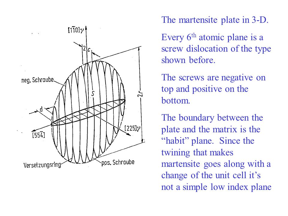 The martensite plate in 3-D. Every 6 th atomic plane is a screw dislocation of the type shown before. The screws are negative on top and positive on t