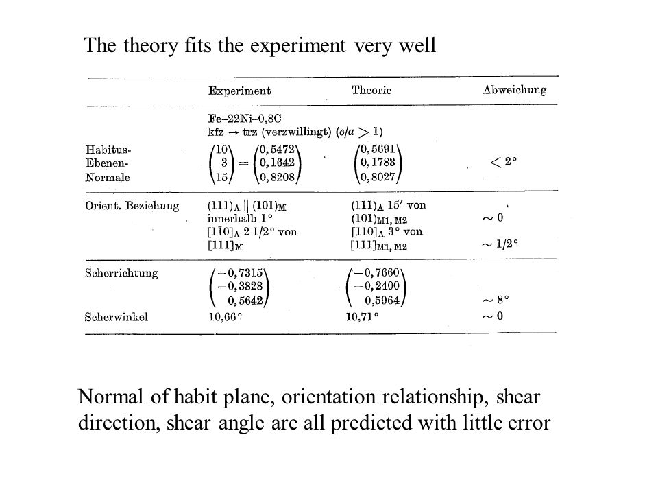 The theory fits the experiment very well Normal of habit plane, orientation relationship, shear direction, shear angle are all predicted with little e