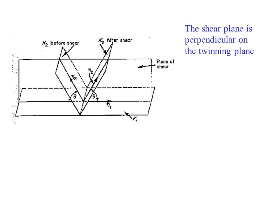 The shear plane is perpendicular on the twinning plane