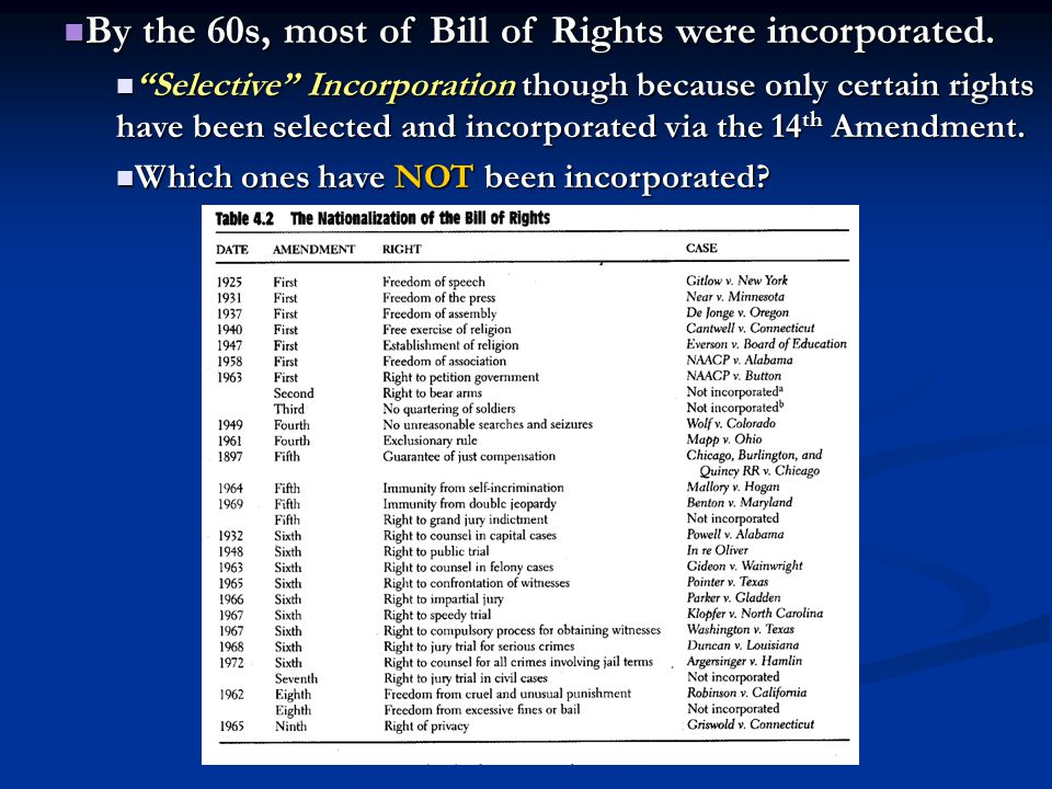 By the 60s, most of Bill of Rights were incorporated.