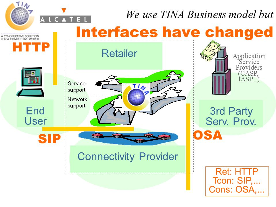 Our achievements: TINA Products Some courageous trend-setters choices in 97/99 Sprint –ION early implementation: ATM always on services using the full TINA architecture and objects Starvision –SCMS-25000: TINA based control and management system of Atm and IP networks –offered in conjunction of MM conferencing A few TINA-like inside products, like Alcatel 1000E10 DHA