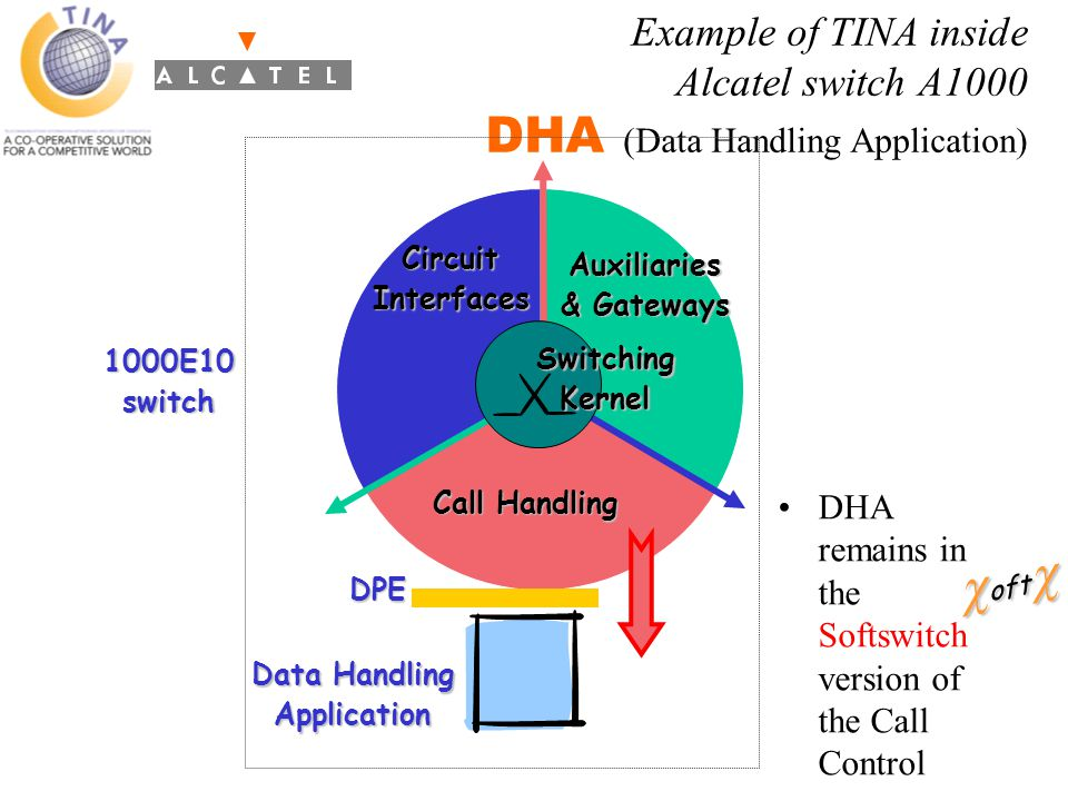 Call Handling CircuitInterfaces Data Handling Application DHA remains in the Softswitch version of the Call Control Example of TINA inside Alcatel switch A1000 DHA (Data Handling Application)SwitchingKernel Auxiliaries & Gateways DPE 1000E10switch  oft 