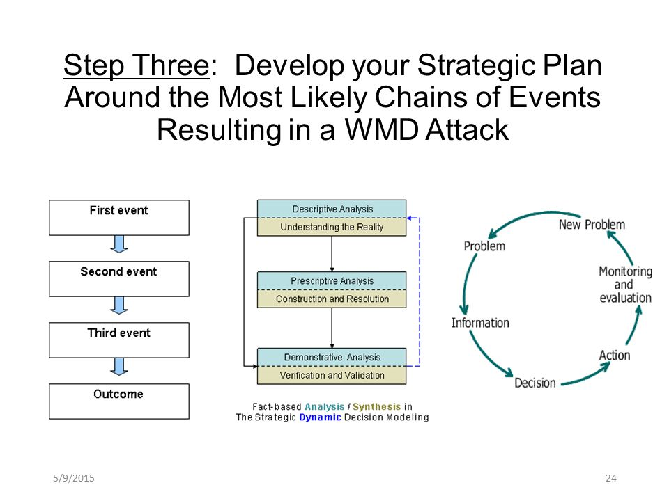 Step Three: Develop your Strategic Plan Around the Most Likely Chains of Events Resulting in a WMD Attack 5/9/201524
