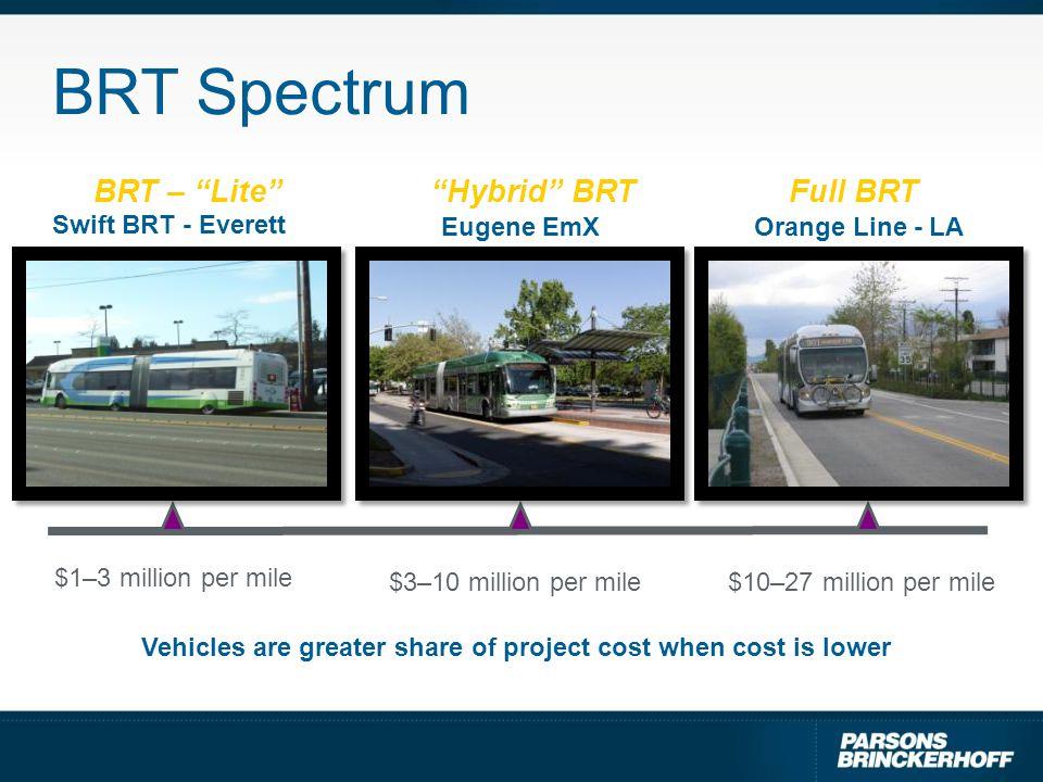 """BRT Spectrum BRT – """"Lite"""" Eugene EmXOrange Line - LA """"Hybrid"""" BRT Swift BRT - Everett Full BRT $1–3 million per mile $10–27 million per mile$3–10 mill"""