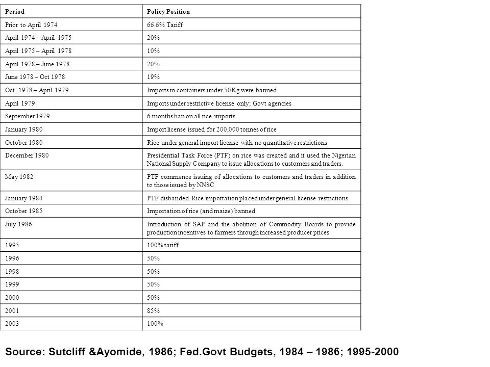 Source: Sutcliff &Ayomide, 1986; Fed.Govt Budgets, 1984 – 1986; 1995-2000 PeriodPolicy Position Prior to April 197466.6% Tariff April 1974 – April 197520% April 1975 – April 197810% April 1978 – June 197820% June 1978 – Oct 197819% Oct.