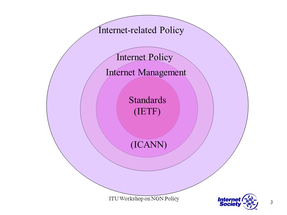 3 ITU Workshop on NGN Policy Standards (IETF) Internet Management (ICANN) Internet Policy Internet-related Policy