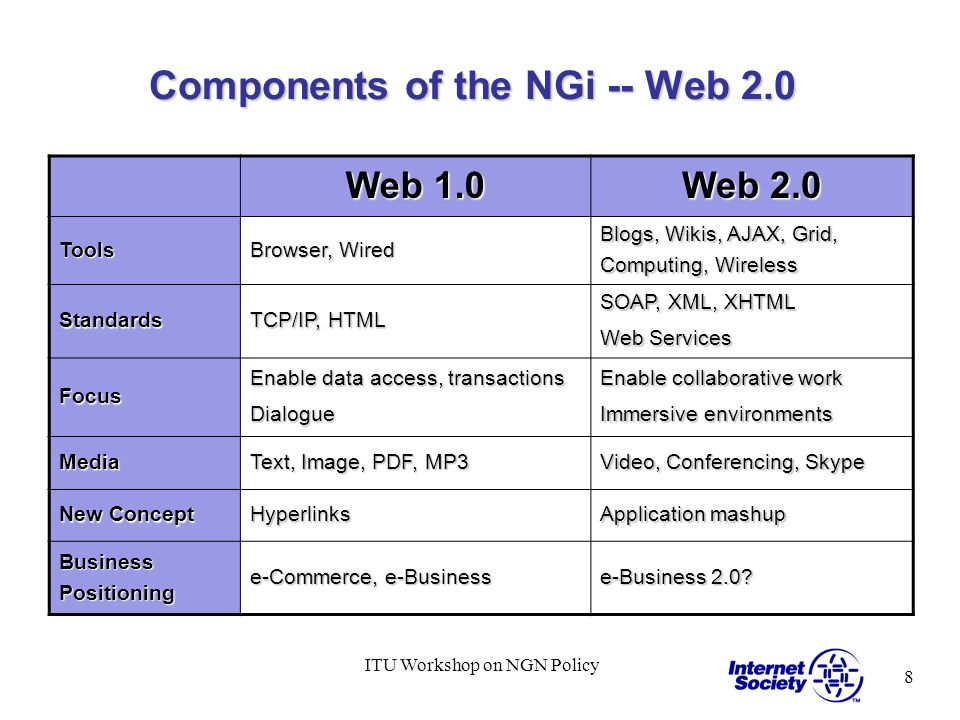 8 ITU Workshop on NGN Policy Components of the NGi -- Web 2.0 Web 1.0 Web 2.0 Tools Browser, Wired Blogs, Wikis, AJAX, Grid, Computing, Wireless Standards TCP/IP, HTML SOAP, XML, XHTML Web Services Focus Enable data access, transactions Dialogue Enable collaborative work Immersive environments Media Text, Image, PDF, MP3 Video, Conferencing, Skype New Concept Hyperlinks Application mashup Business Positioning e-Commerce, e-Business e-Business 2.0