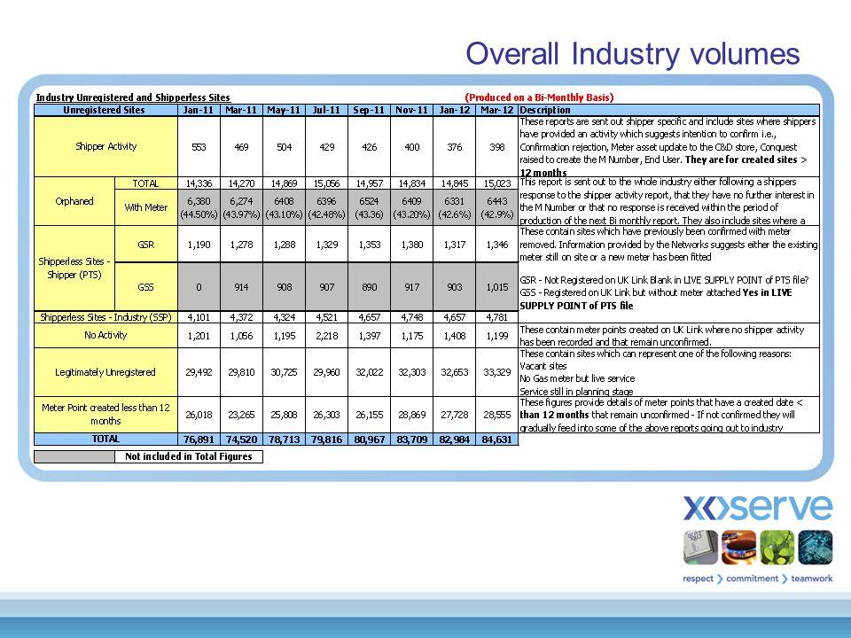 Overall Industry volumes: Age analysis OrphanedLegitimate YearVolume% % Pre 20018955.95%1270.38% 20018305.52%580.17% 20029786.51%4311.29% 20031,57910.51%1,1163.34% 20041,4469.62%1,3313.99% 20051,0667.09%2,1716.51% 20061,1067.36%4,59613.78% 20071,74211.59%7,58522.75% 20081,97113.11%6,47319.42% 20091,58210.53%3,87911.63% 20101,76711.76%5,56216.68% 2011610.40%00% Total15,023100%33,329100%