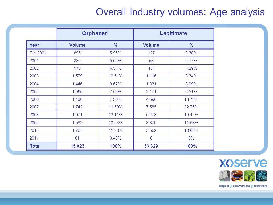 Overall Industry volumes: AQ values SSPLSP 'Shipper Activity' 32771 AQ value 5,981,94319,679,212 'Orphaned' 12,2152,808 AQ value 250,571,3651,423,473,835 'No activity' 990209 AQ value 20,575,552147,608,052 'Legitimate' 27,7885,541 AQ value 623,211,7605,437,721,053 Total AQ900,340,6207,028,482,152