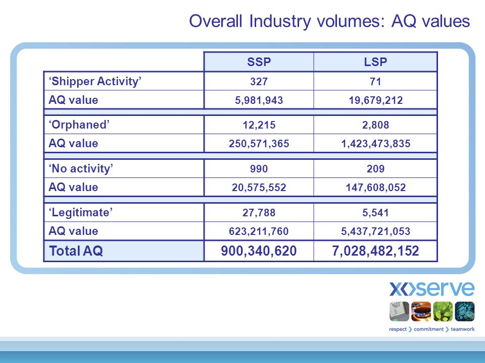 Overall Industry volumes: AQ values SSPLSP 'Shipper Activity' 32771 AQ value 5,981,94319,679,212 'Orphaned' 12,2152,808 AQ value 250,571,3651,423,473,835 'No activity' 990209 AQ value 20,575,552147,608,052 'Legitimate' 27,7885,541 AQ value 623,211,7605,437,721,053 Total AQ900,340,6207,028,482,152