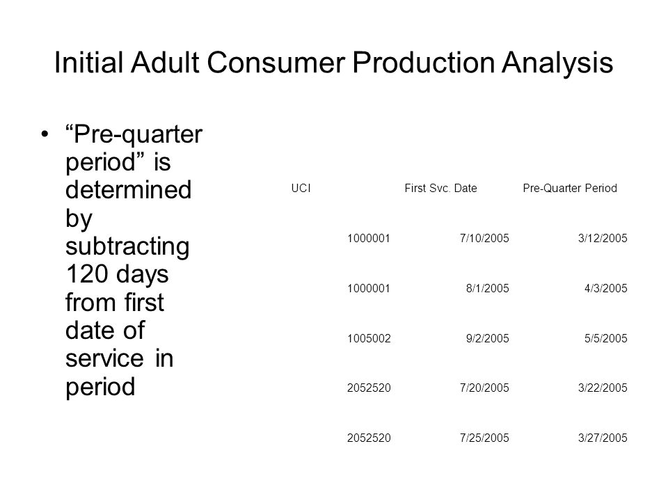 Initial Adult Consumer Production Analysis Pre-quarter period is determined by subtracting 120 days from first date of service in period UCIFirst Svc.