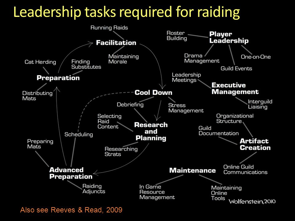 Leadership tasks required for raiding Also see Reeves & Read, 2009