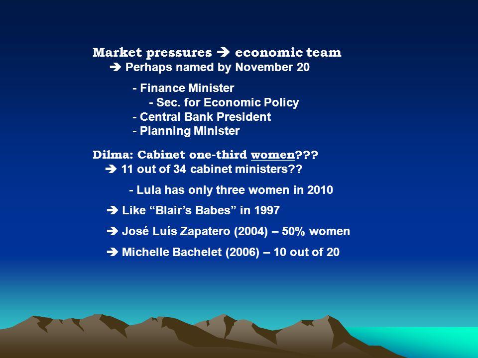 Market pressures  economic team  Perhaps named by November 20 - Finance Minister - Sec.