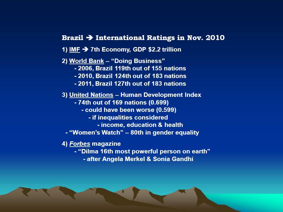Brazil  International Ratings in Nov.