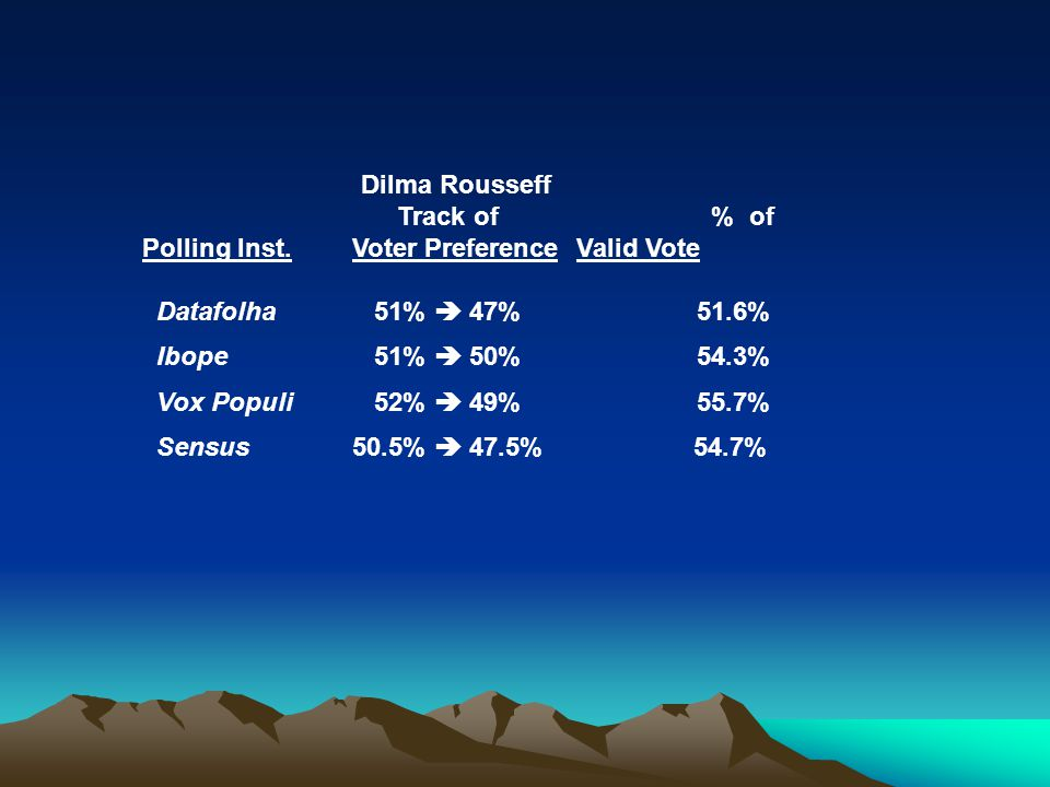Dilma Rousseff Track of % of Polling Inst.Voter Preference Valid Vote Datafolha 51%  47% 51.6% Ibope 51%  50% 54.3% Vox Populi 52%  49% 55.7% Sensus50.5%  47.5% 54.7%