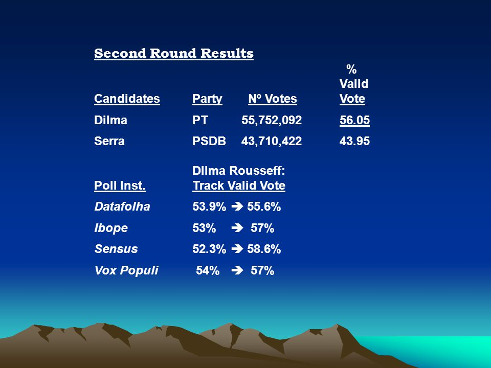 Second Round Results % Valid Candidates Party Nº VotesVote Dilma PT55,752,09256.05 Serra PSDB43,710,422 43.95 DIlma Rousseff: Poll Inst.Track Valid Vote Datafolha53.9%  55.6% Ibope53%  57% Sensus52.3%  58.6% Vox Populi 54%  57%