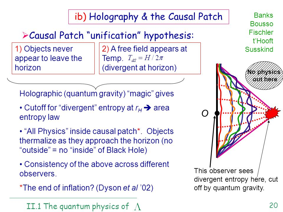 20 ib) Holography & the Causal Patch  Causal Patch unification hypothesis: II.1 The quantum physics of 1) Objects never appear to leave the horizon 2) A free field appears at Temp.