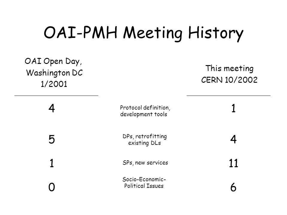 OAI-PMH Meeting History OAI Open Day, Washington DC 1/2001 This meeting CERN 10/2002 Protocol definition, development tools DPs, retrofitting existing