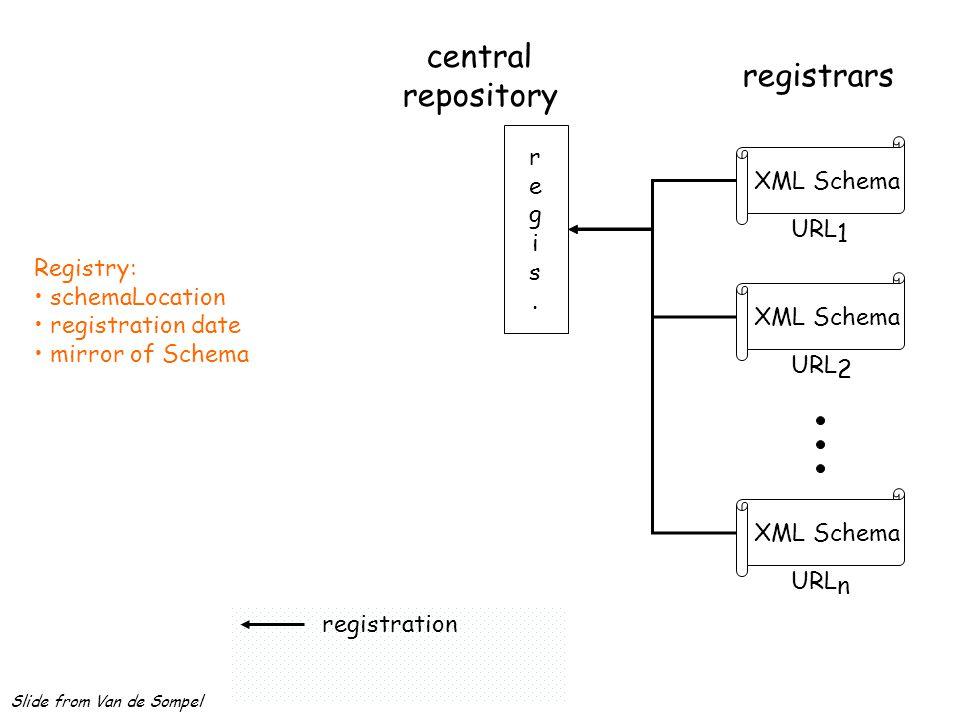 registrars XML Schema URL 1 XML Schema URL 2 XML Schema URL n registration central repository regis.regis. Registry: schemaLocation registration date