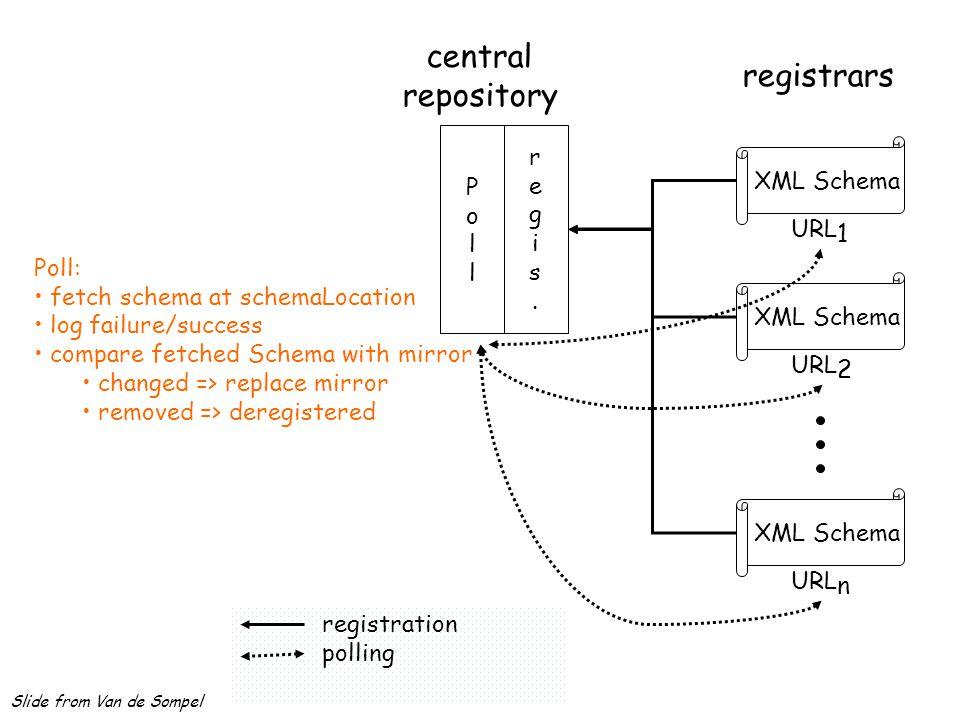 registrars XML Schema URL 1 XML Schema URL 2 XML Schema URL n registration central repository regis.regis. polling PollPoll Poll: fetch schema at sche