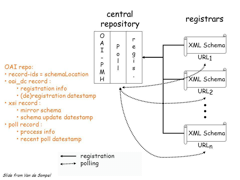 registrars XML Schema URL 1 XML Schema URL 2 XML Schema URL n registration polling central repository OAI-PMHOAI-PMH PollPoll regis.regis. OAI repo: r