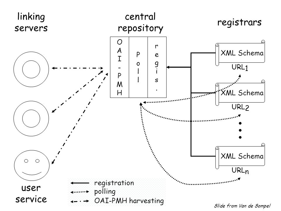 linking servers registrars XML Schema URL 1 XML Schema URL 2 XML Schema URL n registration polling OAI-PMH harvesting central repository OAI-PMHOAI-PMH PollPoll regis.regis.