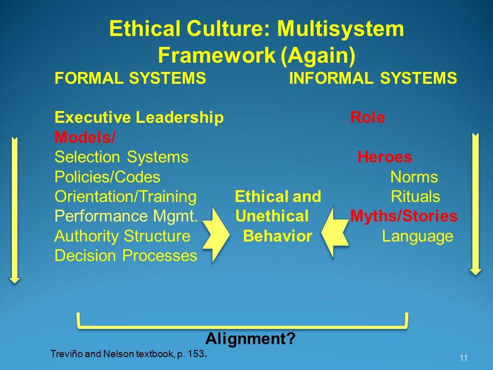 11 Ethical Culture: Multisystem Framework (Again) FORMAL SYSTEMS INFORMAL SYSTEMS Executive LeadershipRole Models/ Selection Systems Heroes Policies/Codes Norms Orientation/Training Ethical and Rituals Performance Mgmt.
