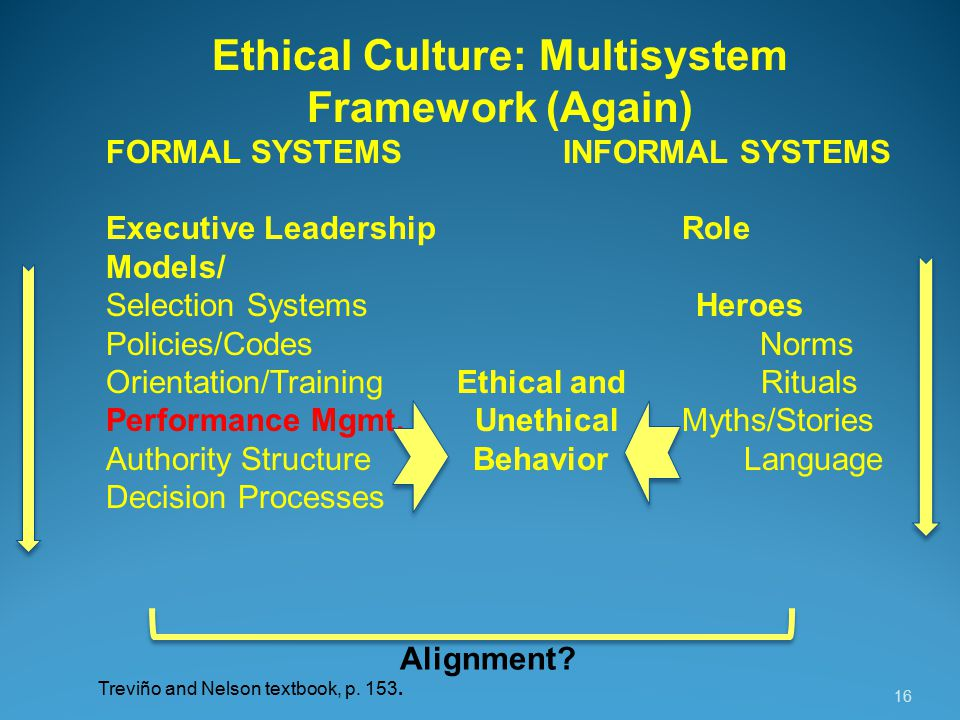 16 Ethical Culture: Multisystem Framework (Again) FORMAL SYSTEMS INFORMAL SYSTEMS Executive LeadershipRole Models/ Selection Systems Heroes Policies/Codes Norms Orientation/Training Ethical and Rituals Performance Mgmt.