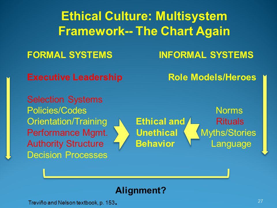 27 Ethical Culture: Multisystem Framework-- The Chart Again FORMAL SYSTEMS INFORMAL SYSTEMS Executive Leadership Role Models/Heroes Selection Systems Policies/Codes Norms Orientation/Training Ethical and Rituals Performance Mgmt.