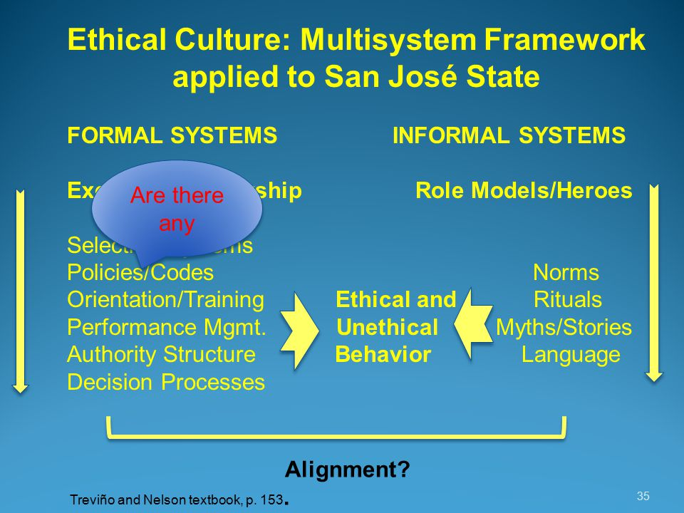 35 Ethical Culture: Multisystem Framework applied to San José State FORMAL SYSTEMS INFORMAL SYSTEMS Executive Leadership Role Models/Heroes Selection Systems Policies/Codes Norms Orientation/Training Ethical and Rituals Performance Mgmt.