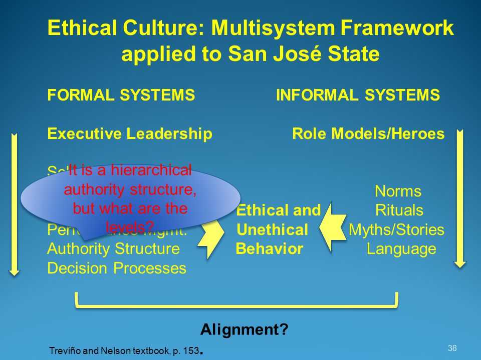 38 Ethical Culture: Multisystem Framework applied to San José State FORMAL SYSTEMS INFORMAL SYSTEMS Executive Leadership Role Models/Heroes Selection Systems Policies/Codes Norms Orientation/Training Ethical and Rituals Performance Mgmt.