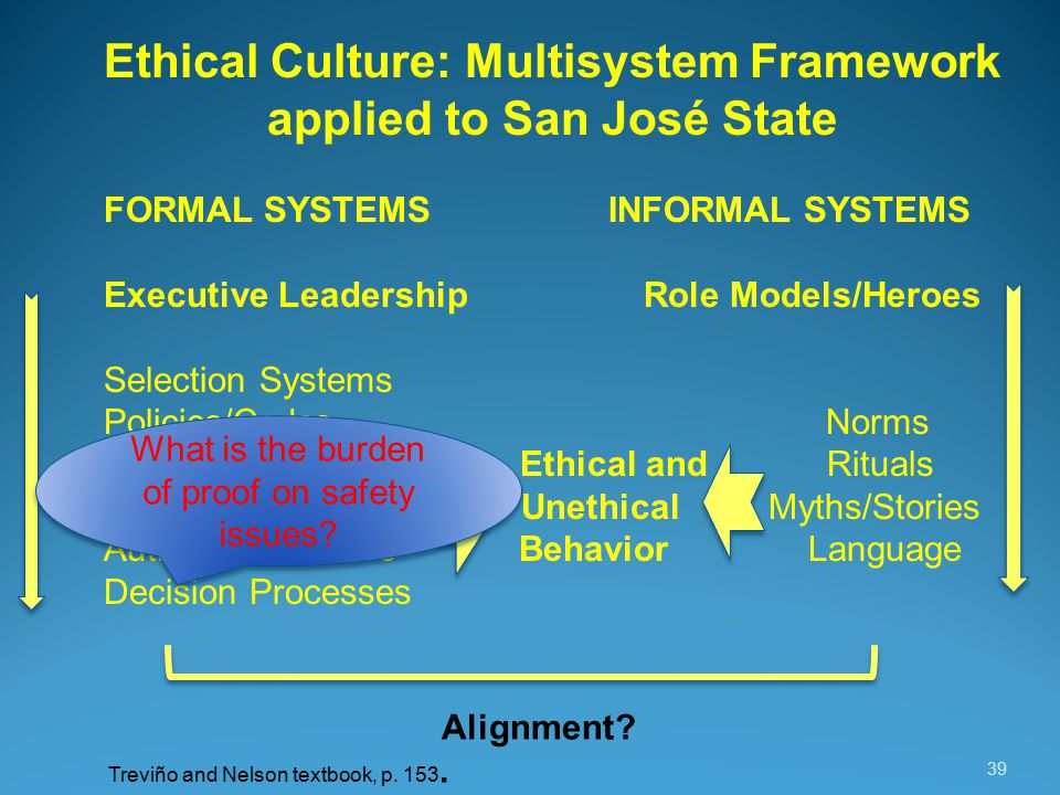 39 Ethical Culture: Multisystem Framework applied to San José State FORMAL SYSTEMS INFORMAL SYSTEMS Executive Leadership Role Models/Heroes Selection Systems Policies/Codes Norms Orientation/Training Ethical and Rituals Performance Mgmt.