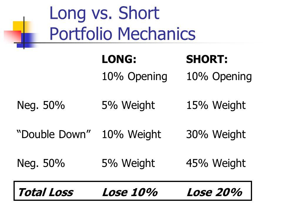 Long vs. Short Portfolio Mechanics LONG:SHORT:10% Opening Neg.