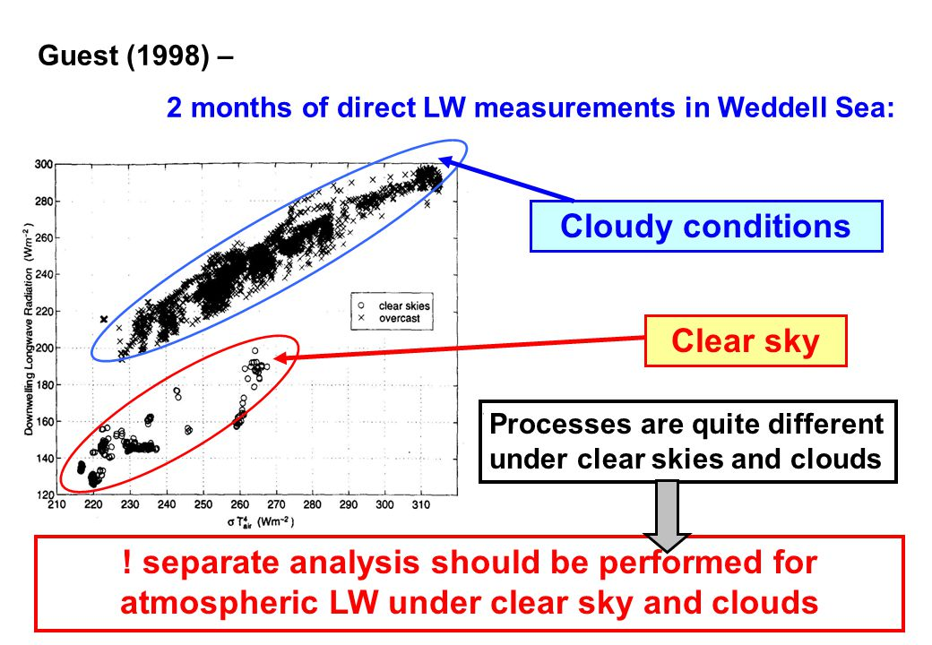! separate analysis should be performed for atmospheric LW under clear sky and clouds Cloudy conditions Clear sky Guest (1998) – 2 months of direct LW measurements in Weddell Sea: Processes are quite different under clear skies and clouds