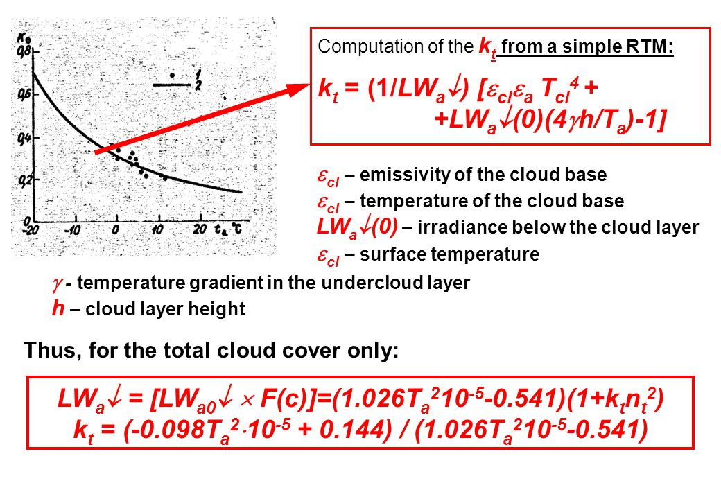 Computation of the k t from a simple RTM: k t = (1/LW a  ) [  cl  a T cl 4 + +LW a  (0)(4  h/T a )-1]  cl – emissivity of the cloud base  cl – temperature of the cloud base LW a  (0) – irradiance below the cloud layer  cl – surface temperature  - temperature gradient in the undercloud layer h – cloud layer height Thus, for the total cloud cover only: LW a  = [LW a0   F(c)]=(1.026T a 2 10 -5 -0.541)(1+k t n t 2 ) k t = (-0.098T a 2  10 -5 + 0.144) / (1.026T a 2 10 -5 -0.541)