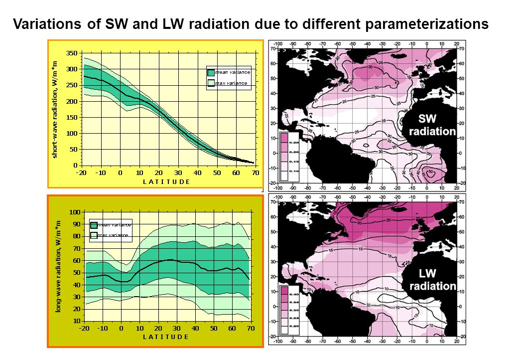 Variations of SW and LW radiation due to different parameterizations