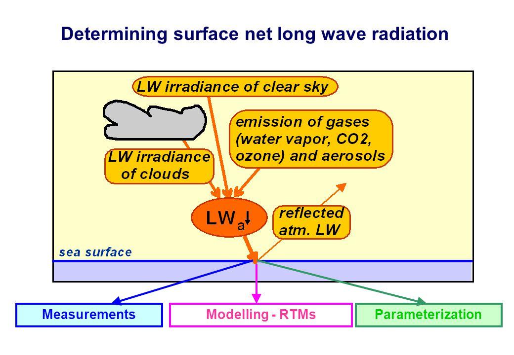 MeasurementsModelling - RTMsParameterization Determining surface net long wave radiation