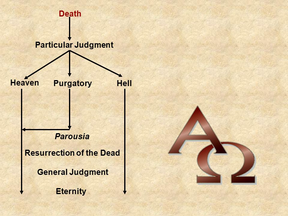 Death Particular Judgment Heaven PurgatoryHell Parousia Resurrection of the Dead General Judgment Eternity