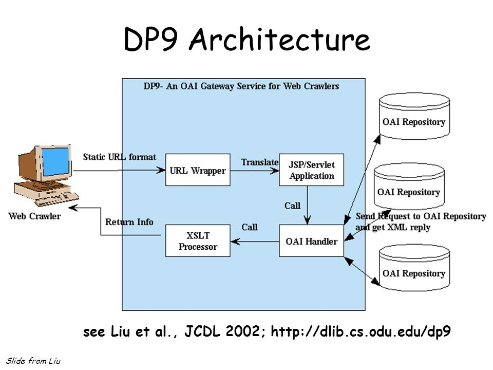 DP9 Architecture see Liu et al., JCDL 2002; http://dlib.cs.odu.edu/dp9 Slide from Liu