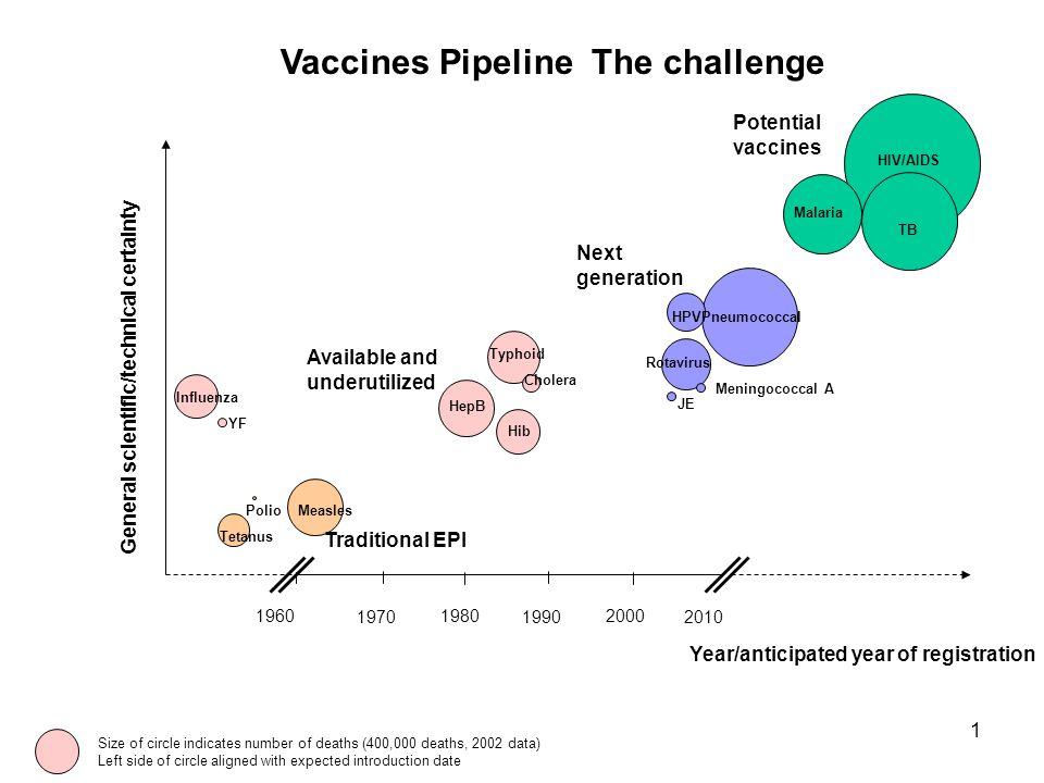 1 Vaccines Pipeline The challenge 196019802000 HPV HIV/AIDS General scientific/technical certainty YF Polio Tetanus Measles HepB Hib Pneumococcal TB R