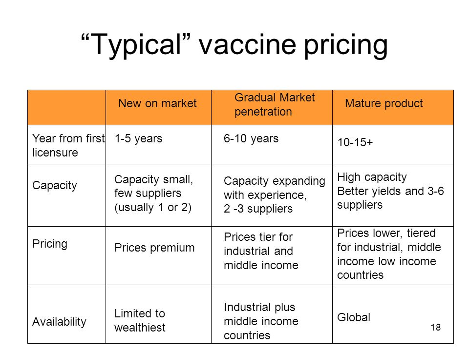 """18 """"Typical"""" vaccine pricing New on market Gradual Market penetration Mature product Year from first licensure Availability Capacity Pricing 1-5 years"""