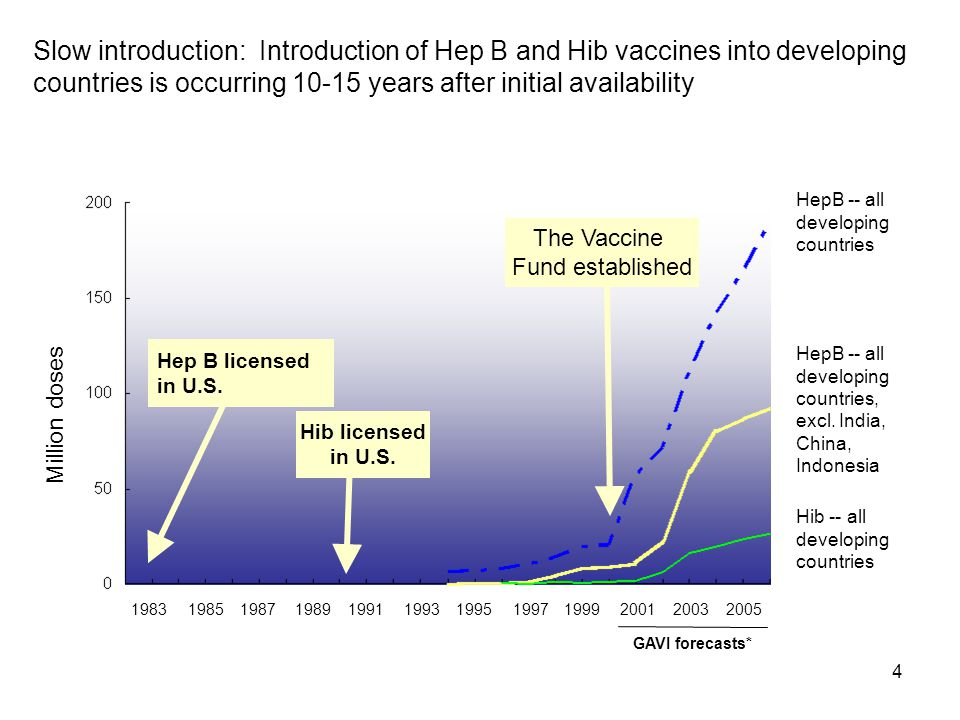 4 Slow introduction: Introduction of Hep B and Hib vaccines into developing countries is occurring 10-15 years after initial availability The Vaccine